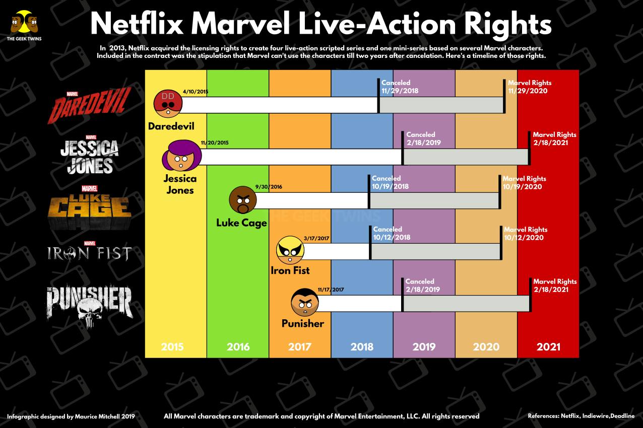Netflix-Marvel Live-Action Rights Infographic