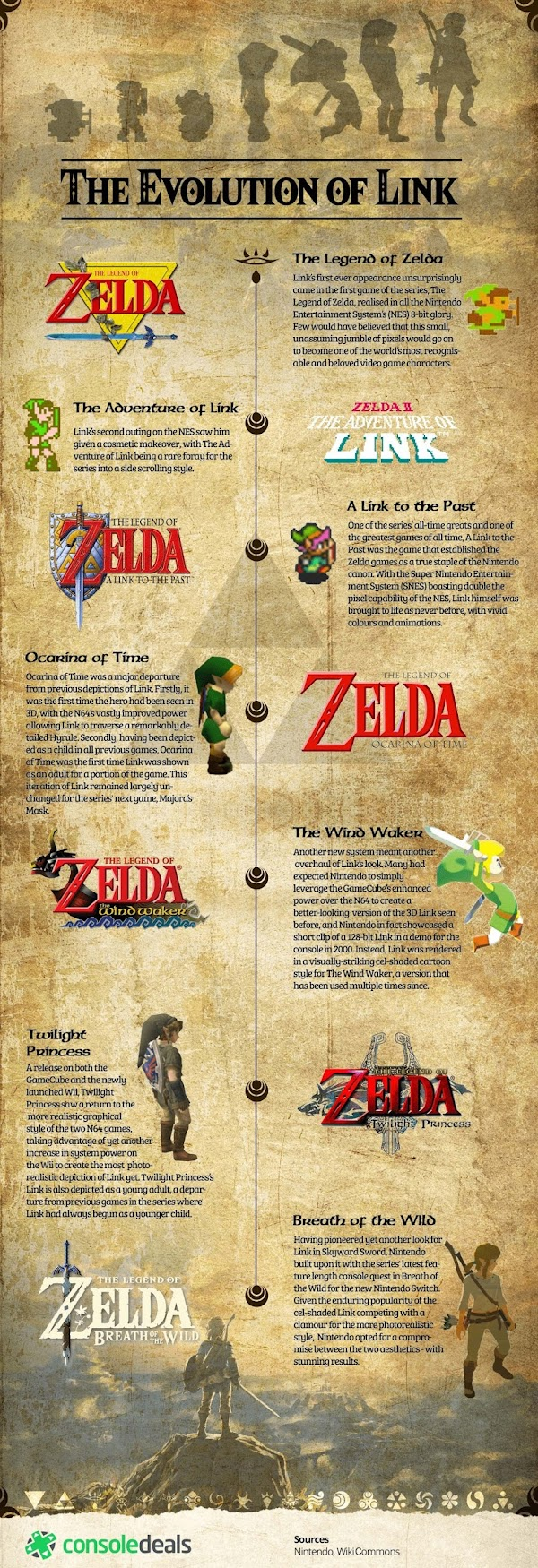 The Evolution of Link by Console-Deals