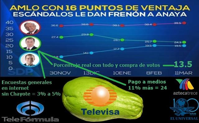 Medios, tv