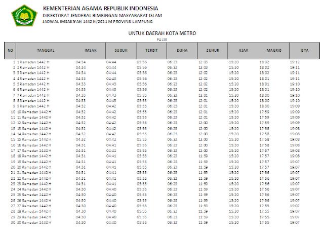 Jadwal Imsakiyah Ramadhan 1442 H Kota Metro, Provinsi Lampung