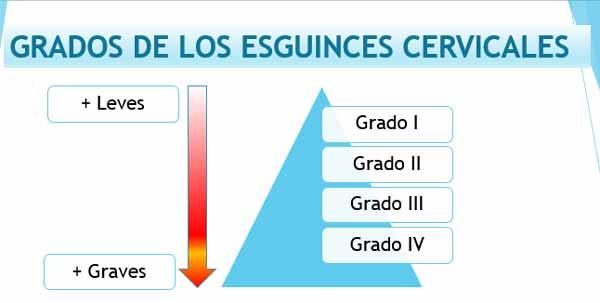 infografia grados esguince cervical