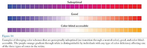 Pensando em melhores gráficos e uso de cores 2