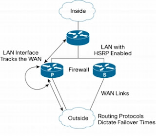 Cisco IOS FireWall