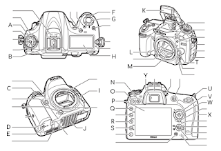 Four part diagram showing the basic operations of a DLSR Nikon entry-level camera D-7200