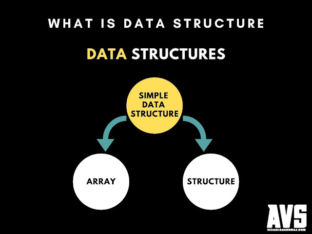 Data Structure : A Step-by-Step Guide For 2020