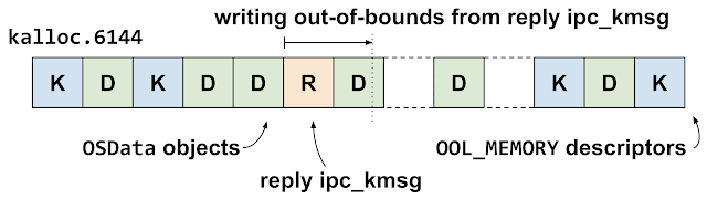 This diagram shows the reply ipc_kmsg in the kalloc.6144 zone. It's landed in a gap just before one of the OSData object backing buffers, meaning the out-of-bounds write off the end of the reply ipc_kmsg will write in to an OSData object backing buffer.
