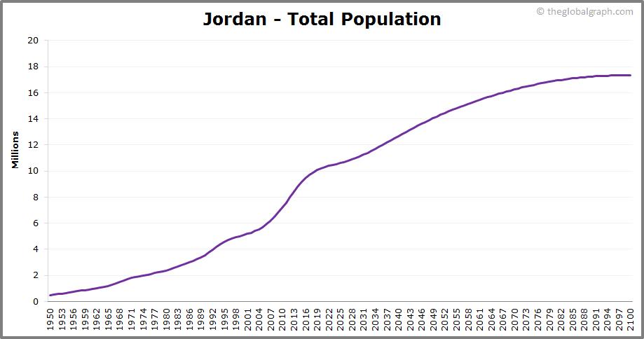 Jordan  Total Population Trend