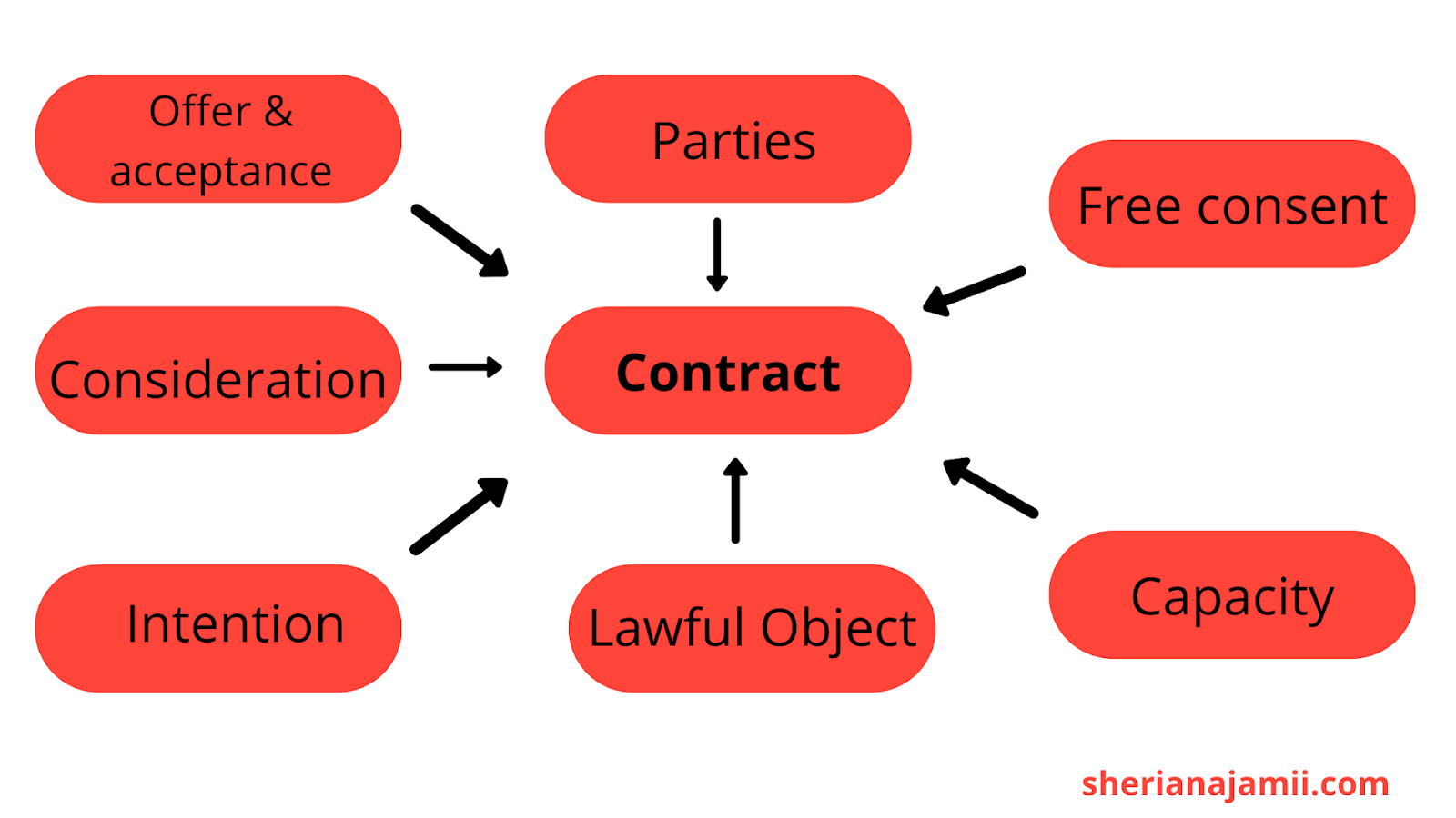 element of valid contract