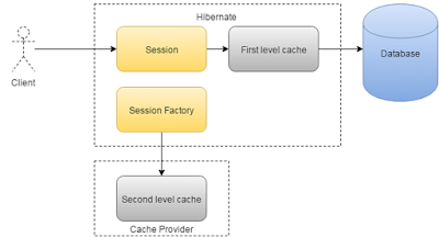 Difference between First and Second Level Cache in Hibernate