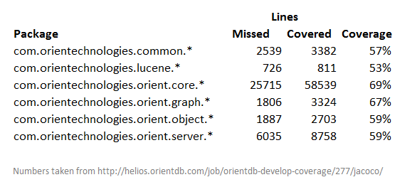 OrientDB Code Coverage breakdown