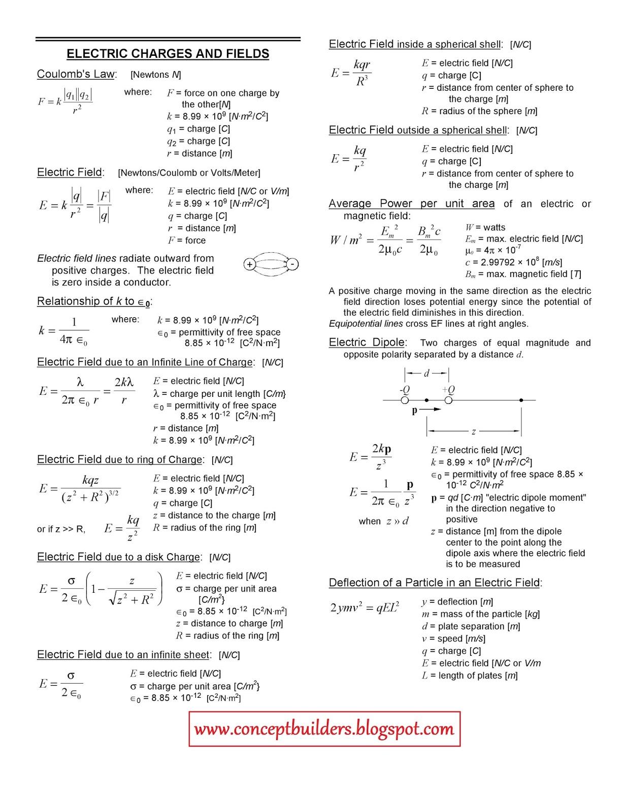 Physics Chapterwise Important Formulas (FSC)