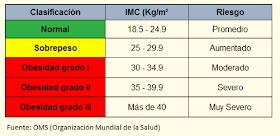 Para qué es el IMC