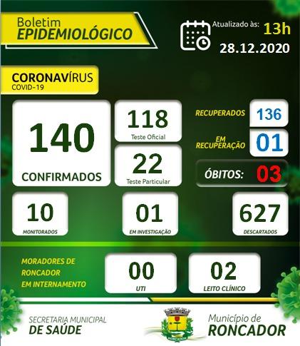 Notícias sobre coronavírus Roncador Paraná