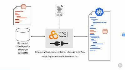 best Kubernetes Developer Certification course on Pluralsight