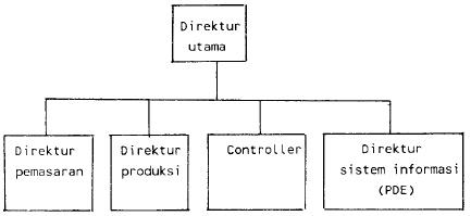 Gambar 4 Fungsi PDE tidak dibawah controller