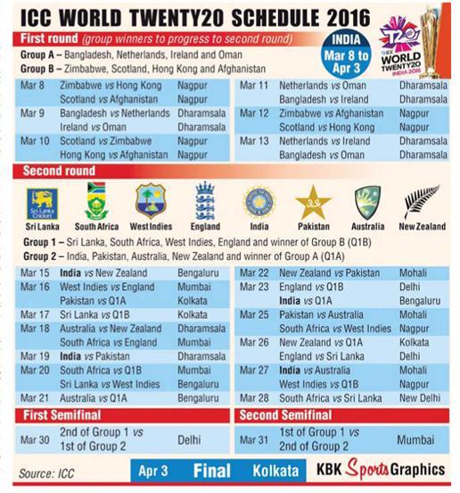 ICC WORLD T20 2016 FIXTURES EPUB DOWNLOAD