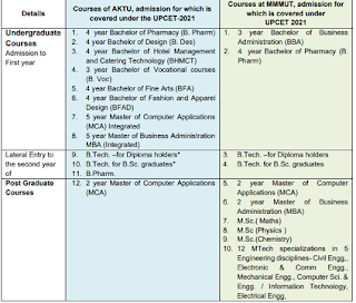 UPCET 2021 Admission to courses