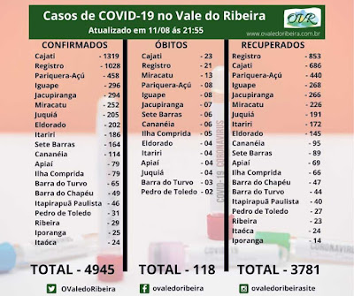 Vale do Ribeira soma 4945 casos positivos, 3781  recuperados e 118 mortes do Coronavírus - Covid-19.