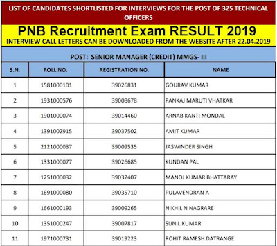 PNB Exam Result is Out - Recruitment Exam for 325 PNB Technical Officers Posts