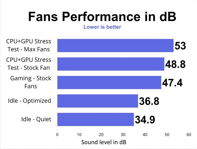 Fans noise level in dB measured for different performance modes.