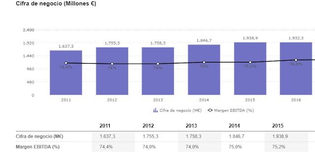 Graficó de cifras de negocio desapareciendo el % si tienes un problema de visión