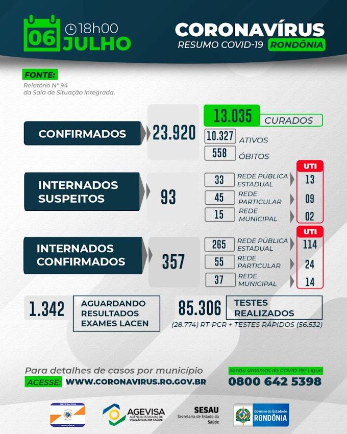 Saiu o resumo diário de casos da COVID-19 em Rondônia (06 de julho - 18h)