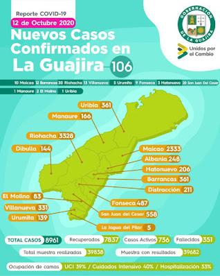 hoyennoticia.com, Hay 106 casos nuevos de Covid-19 en La Guajira