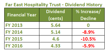 Far East Hospitality Trust Dividend Distribution History