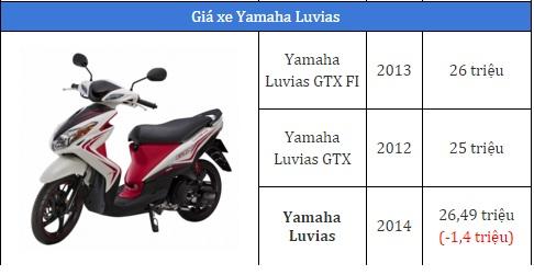 Giá xe máy Yamaha Luvias FI 2017