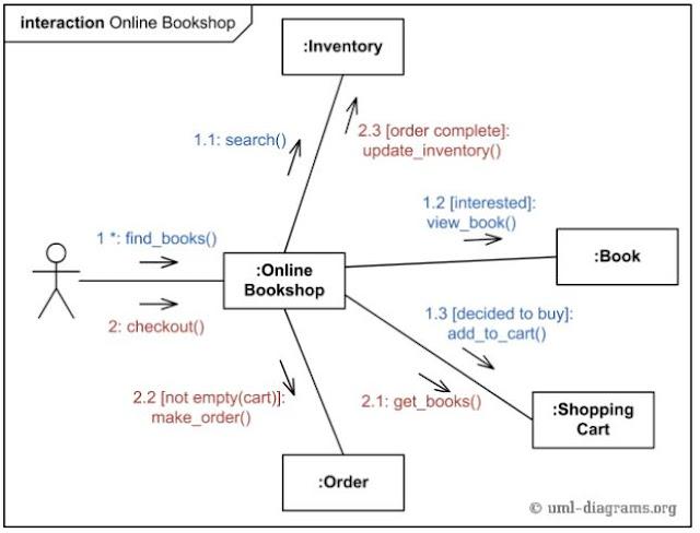 Contoh Communication Diagram