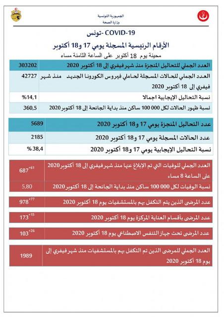 عاجل: وزارة الصحة تسجيل 61 حالة وفاة و 2185 اصابة جديدة بفيروس كورونا في تونس