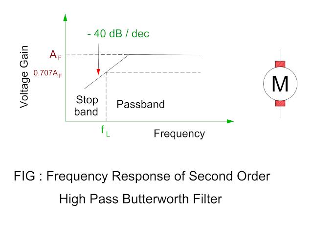 frequencyresponseofsecondorderhighpassbutterworthfilter.png