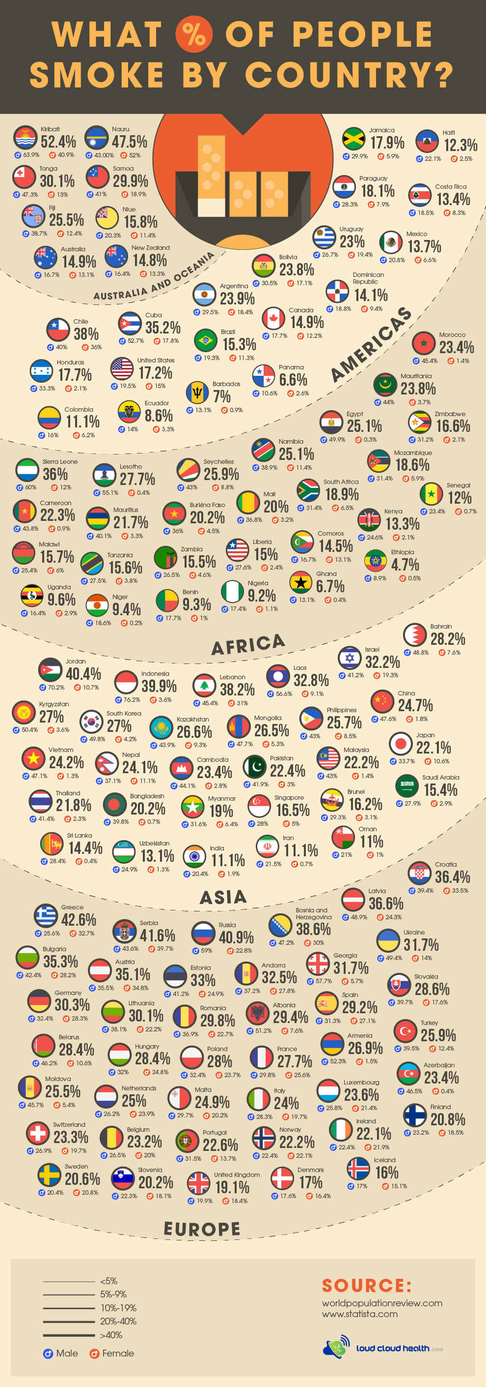 How Many People Smoke Cigarettes in 2020 #infographic #Smoking #infographics #Smoke Cigarettes