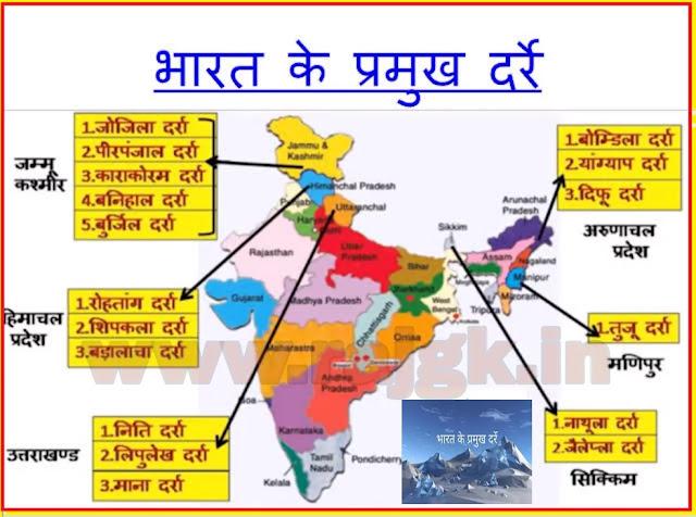 Bharat ke Pramukh Darre
