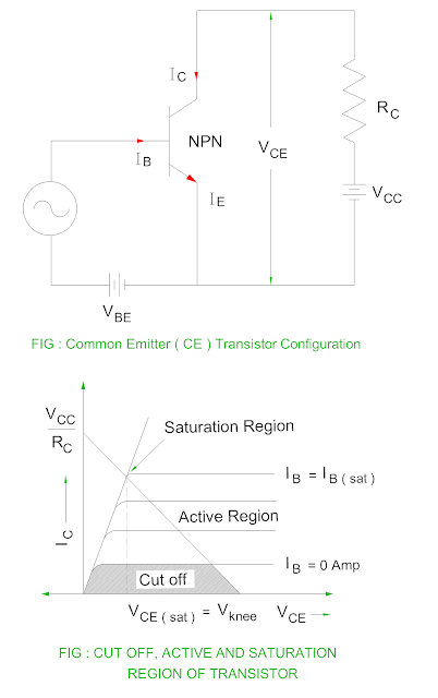 cut-off-active-and-saturation-region-of-transistor