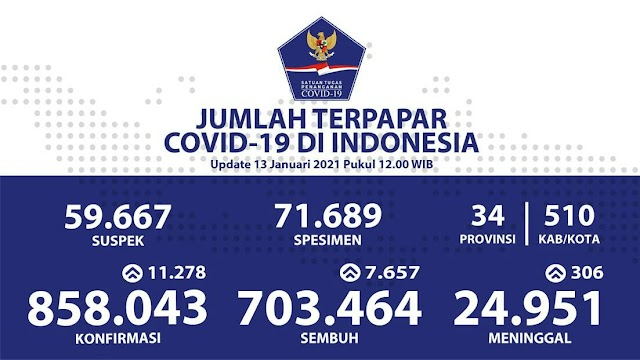 (13 Januari 2021) Jumlah Kasus Covid-19 di Indonesia