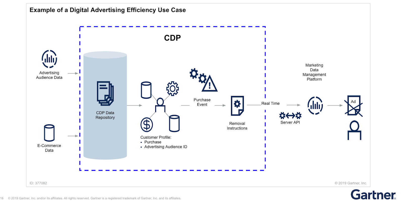 Big Data Vietnam: What is a Customer Data Platform?