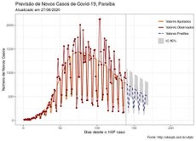 Observatório da UFPB prevê recuo da Covid-19 na Paraíba