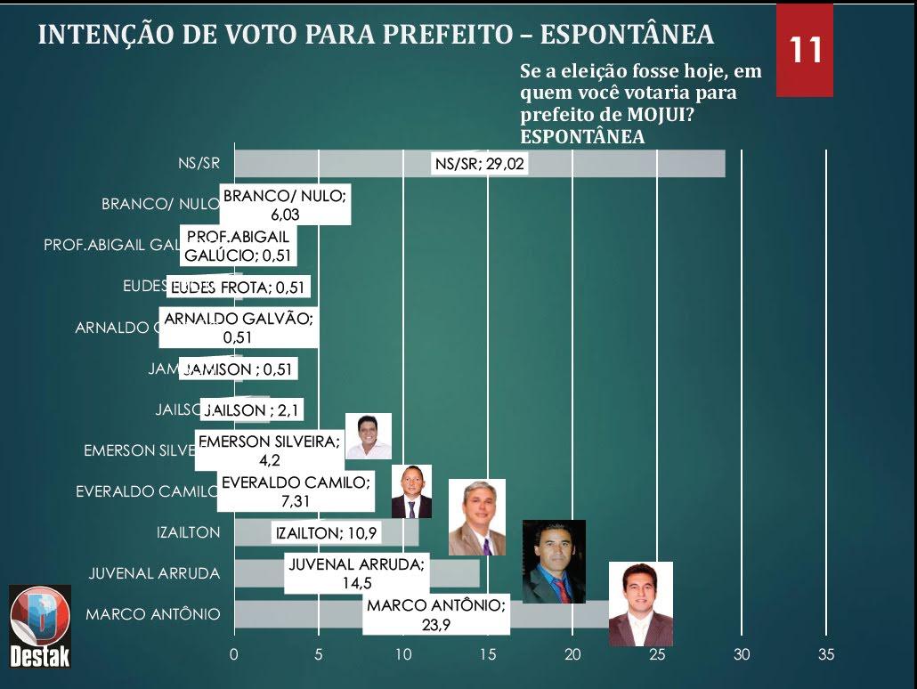 Pesquisa 2020 em Mojui dos Campos - Destak