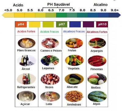 Dieta alcalina - Combate doenças e ajuda emagrecer