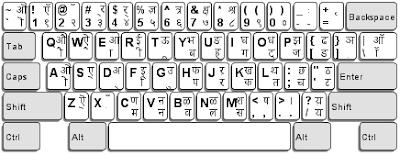 Keyboard In Hindi - Keyboard Kya Hai? जाने Keyboard के