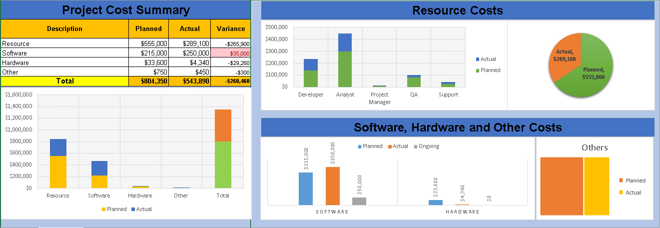 Project cost management plan template download free engineering the managing project cost is one of the key tasks for any project manager this project cost management excel template will help you with managing the pronofoot35fo Choice Image