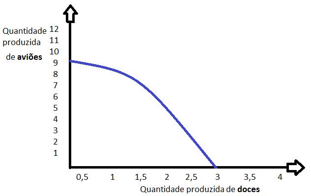 Fronteira de Possibilidade de Produção (FPP)