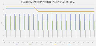 cash conversion cycle visualization