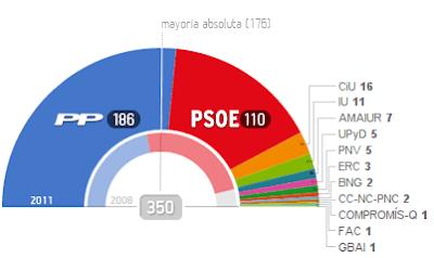 Resultados electorales de 2011