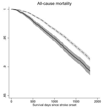 配偶者の生存率
