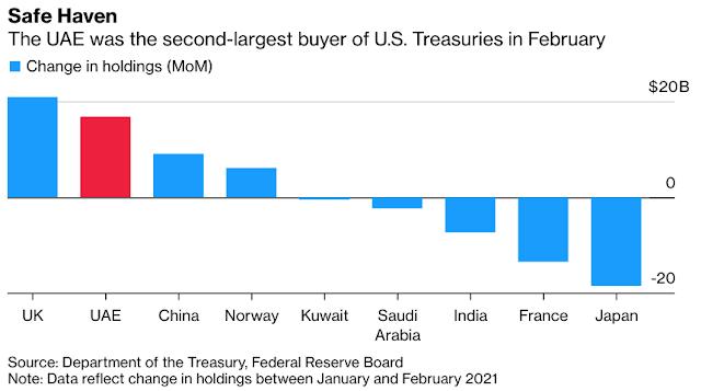 #UAE Overtakes China in $17 Billion U.S. Treasuries Buying Spree - Bloomberg