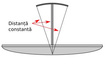 Suportul menține distanța constantă față de centrul antenei