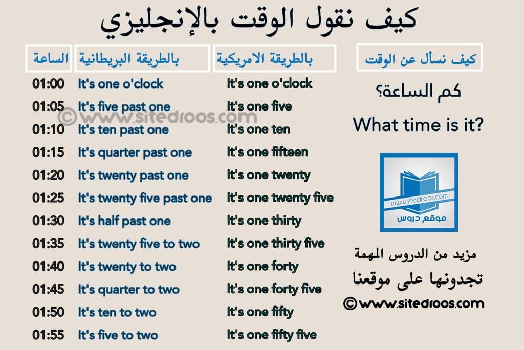 السؤال عن الوقت بالانجليزي كم الوقت بالانجليزي