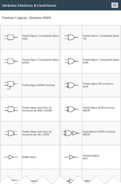 Digital Puertas Lógicas, Sistema ANSI